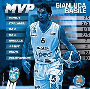 Le cifre di Gianluca Basile al Trofeo Città di Cagliari