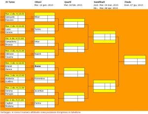 Il tabellone della TIM CUP 2014-2015