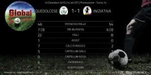 Le statistiche elaborate da Global Soccer, tramite GoalShouter