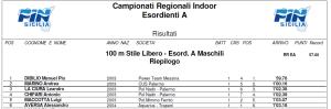 Classifica 100 mt stile libero